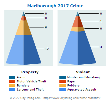Marlborough Township Crime 2017