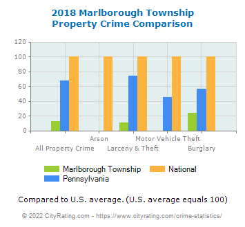 Marlborough Township Property Crime vs. State and National Comparison