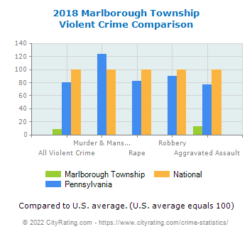 Marlborough Township Violent Crime vs. State and National Comparison