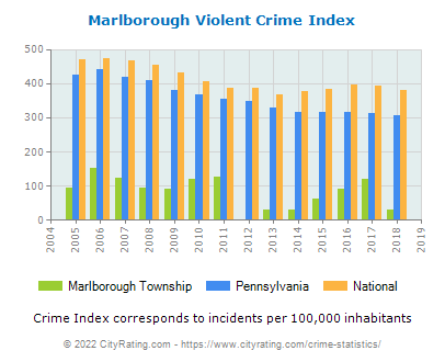 Marlborough Township Violent Crime vs. State and National Per Capita