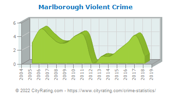 Marlborough Township Violent Crime