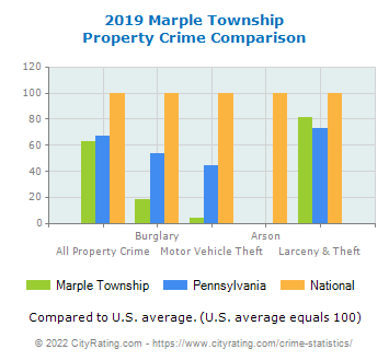 Marple Township Property Crime vs. State and National Comparison