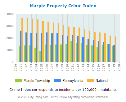 Marple Township Property Crime vs. State and National Per Capita