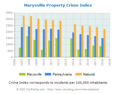 Marysville Property Crime vs. State and National Per Capita