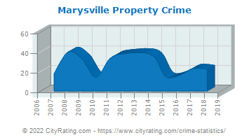 Marysville Property Crime