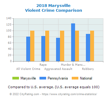 Marysville Violent Crime vs. State and National Comparison