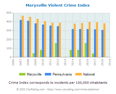 Marysville Violent Crime vs. State and National Per Capita