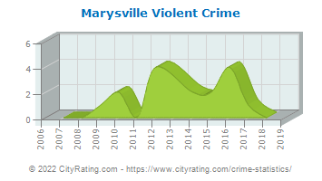 Marysville Violent Crime