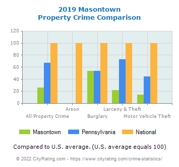 Masontown Property Crime vs. State and National Comparison