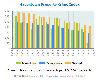 Masontown Property Crime vs. State and National Per Capita