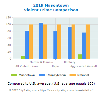 Masontown Violent Crime vs. State and National Comparison