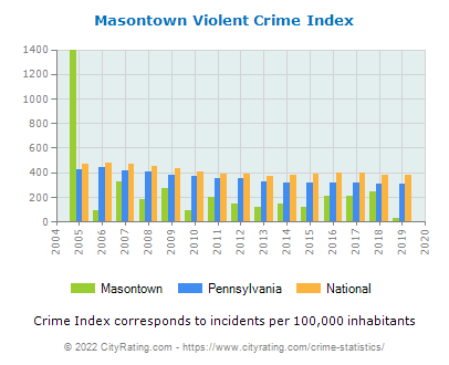 Masontown Violent Crime vs. State and National Per Capita