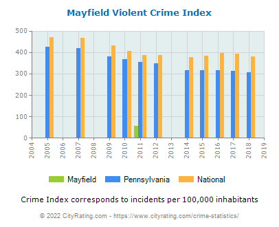 Mayfield Violent Crime vs. State and National Per Capita