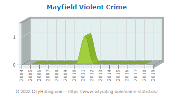 Mayfield Violent Crime