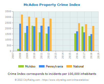 McAdoo Property Crime vs. State and National Per Capita