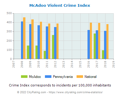 McAdoo Violent Crime vs. State and National Per Capita