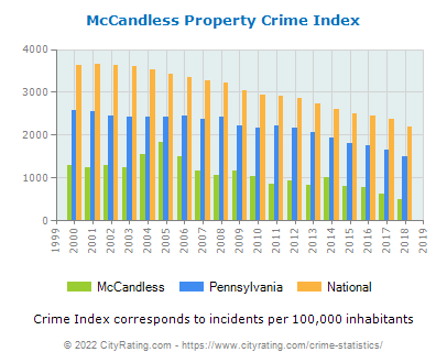 McCandless Property Crime vs. State and National Per Capita