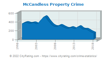 McCandless Property Crime