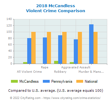 McCandless Violent Crime vs. State and National Comparison