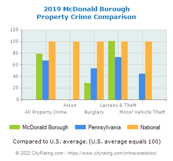 McDonald Borough Property Crime vs. State and National Comparison