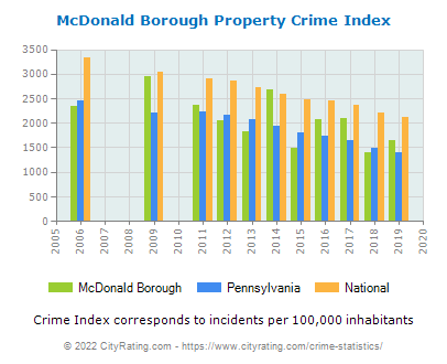 McDonald Borough Property Crime vs. State and National Per Capita