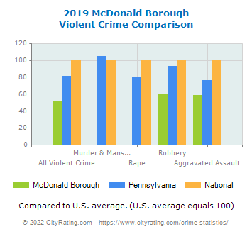 McDonald Borough Violent Crime vs. State and National Comparison