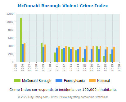 McDonald Borough Violent Crime vs. State and National Per Capita