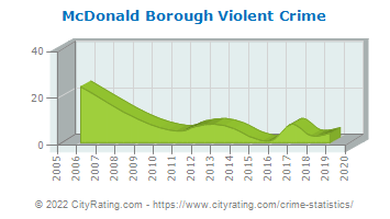 McDonald Borough Violent Crime