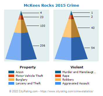 McKees Rocks Crime 2015