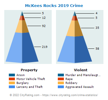 McKees Rocks Crime 2019