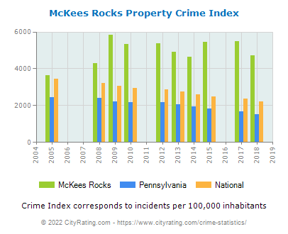 McKees Rocks Property Crime vs. State and National Per Capita