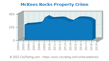 McKees Rocks Property Crime