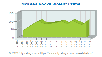 McKees Rocks Violent Crime