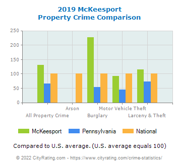 McKeesport Property Crime vs. State and National Comparison