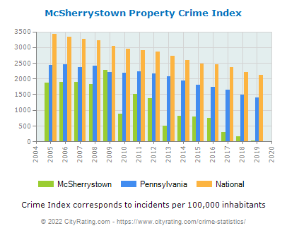 McSherrystown Property Crime vs. State and National Per Capita