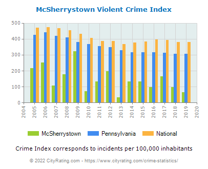 McSherrystown Violent Crime vs. State and National Per Capita