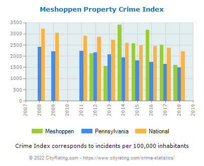 Meshoppen Property Crime vs. State and National Per Capita