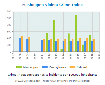 Meshoppen Violent Crime vs. State and National Per Capita