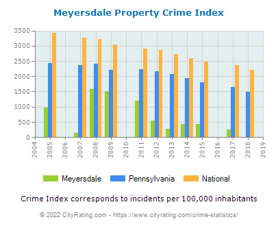 Meyersdale Property Crime vs. State and National Per Capita