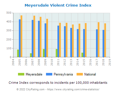 Meyersdale Violent Crime vs. State and National Per Capita