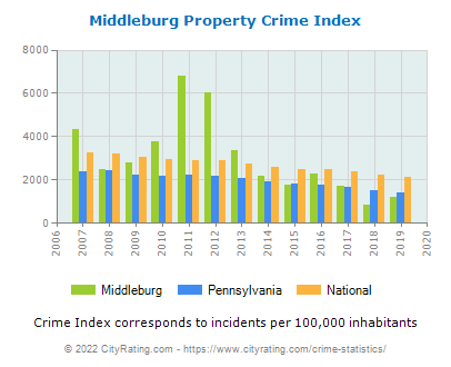 Middleburg Property Crime vs. State and National Per Capita