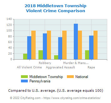 Middletown Township Violent Crime vs. State and National Comparison