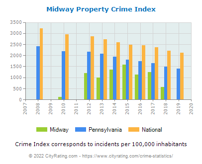 Midway Property Crime vs. State and National Per Capita