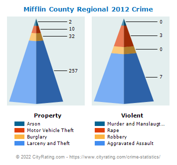 Mifflin County Regional Crime 2012