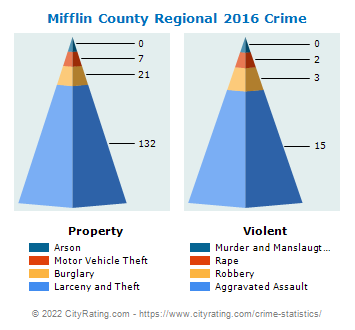 Mifflin County Regional Crime 2016