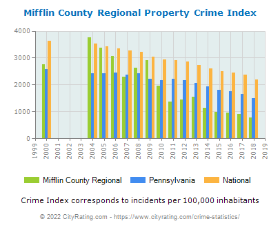 Mifflin County Regional Property Crime vs. State and National Per Capita