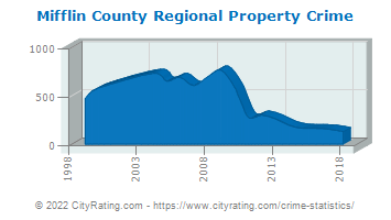 Mifflin County Regional Property Crime