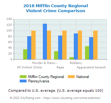 Mifflin County Regional Violent Crime vs. State and National Comparison