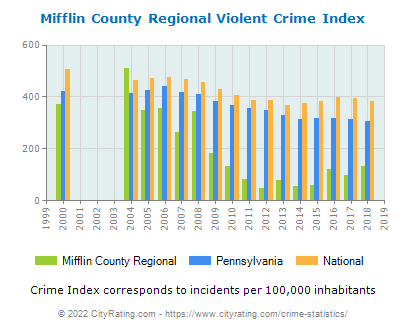 Mifflin County Regional Violent Crime vs. State and National Per Capita