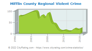 Mifflin County Regional Violent Crime